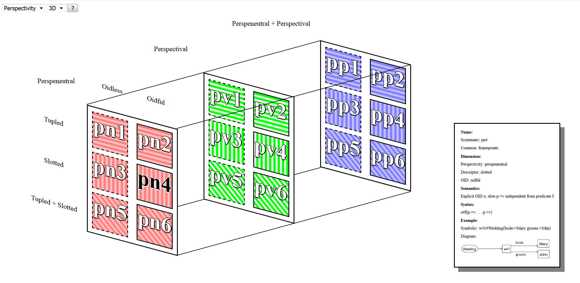 pn4: unit cube of framepoints